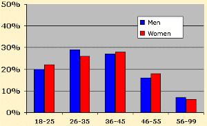 Muški stav prema izlascima